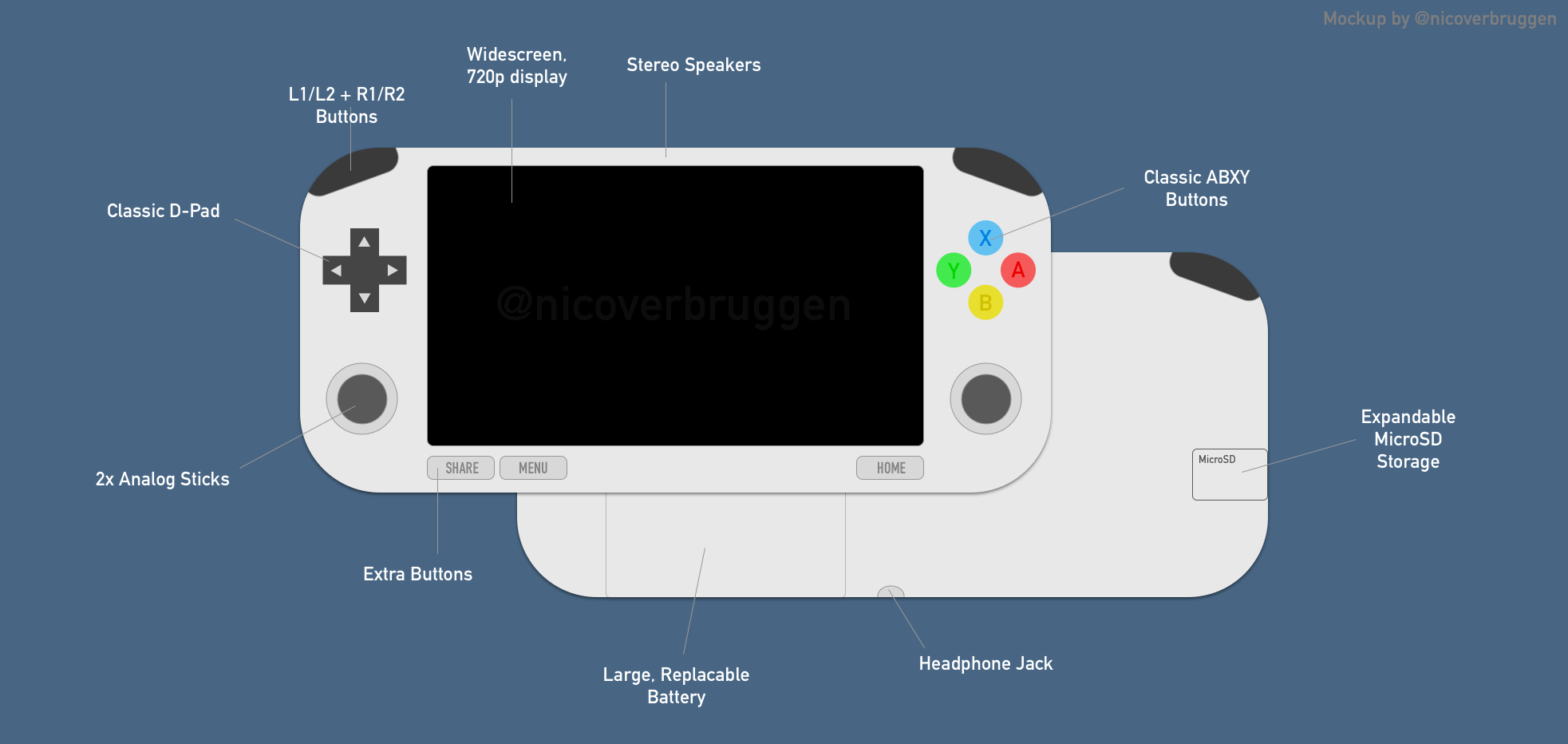 Perhaps this is the ideal handheld? I've made a quick mockup to reflect what handheld I'd love to have. Now, this could be aesthetically pleasing, but this is only a mockup and deserves a better design, some day. (At the bottom, there could be a USB-C port for charging the device, and possibly to output the screen's display to a television.)